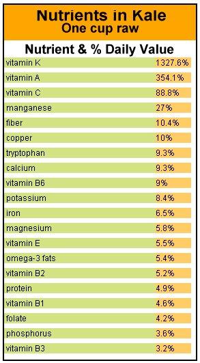 Kale nutritional chart.