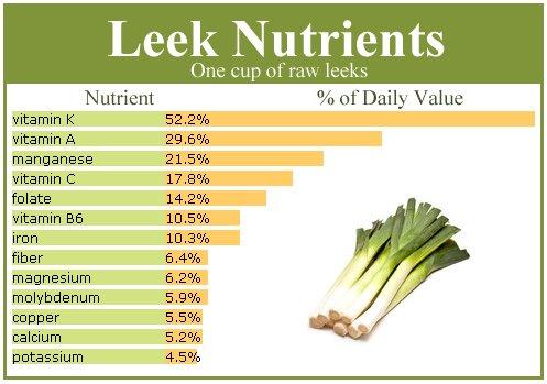 Nutritional leek chart.